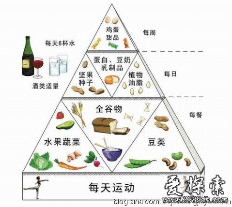 健康饮食金字塔 教你如何食得营养